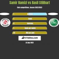 Samir Ramizi vs Basil Stillhart h2h player stats