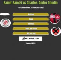 Samir Ramizi vs Charles-Andre Doudin h2h player stats