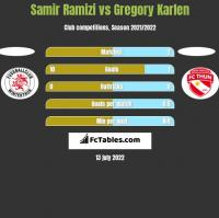 Samir Ramizi vs Gregory Karlen h2h player stats