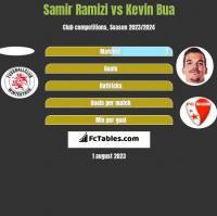 Samir Ramizi vs Kevin Bua h2h player stats