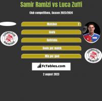 Samir Ramizi vs Luca Zuffi h2h player stats