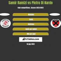 Samir Ramizi vs Pietro Di Nardo h2h player stats