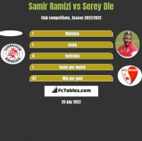 Samir Ramizi vs Serey Die h2h player stats