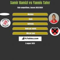 Samir Ramizi vs Yannis Tafer h2h player stats