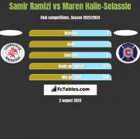 Samir Ramizi vs Maren Haile-Selassie h2h player stats