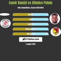 Samir Ramizi vs Afimico Pululu h2h player stats
