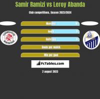Samir Ramizi vs Leroy Abanda h2h player stats
