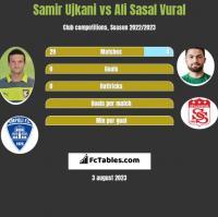 Samir Ujkani vs Ali Sasal Vural h2h player stats