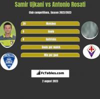 Samir Ujkani vs Antonio Rosati h2h player stats