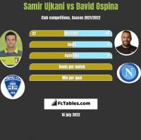 Samir Ujkani vs David Ospina h2h player stats