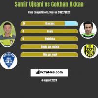Samir Ujkani vs Gokhan Akkan h2h player stats