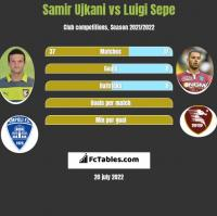 Samir Ujkani vs Luigi Sepe h2h player stats