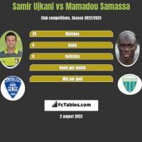 Samir Ujkani vs Mamadou Samassa h2h player stats
