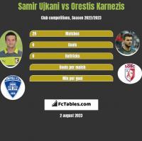 Samir Ujkani vs Orestis Karnezis h2h player stats
