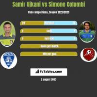 Samir Ujkani vs Simone Colombi h2h player stats