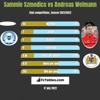 Sammie Szmodics vs Andreas Weimann h2h player stats