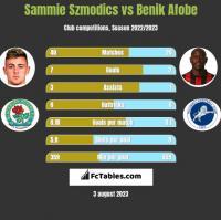 Sammie Szmodics vs Benik Afobe h2h player stats
