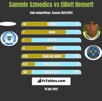 Sammie Szmodics vs Elliott Bennett h2h player stats