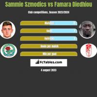 Sammie Szmodics vs Famara Diedhiou h2h player stats