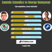 Sammie Szmodics vs George Honeyman h2h player stats