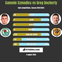 Sammie Szmodics vs Greg Docherty h2h player stats