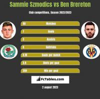 Sammie Szmodics vs Ben Brereton h2h player stats