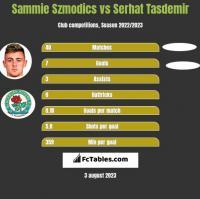 Sammie Szmodics vs Serhat Tasdemir h2h player stats