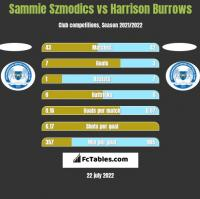 Sammie Szmodics vs Harrison Burrows h2h player stats