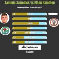 Sammie Szmodics vs Ethan Hamilton h2h player stats