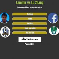 Sammir vs Lu Zhang h2h player stats