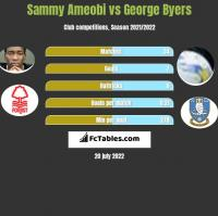 Sammy Ameobi vs George Byers h2h player stats
