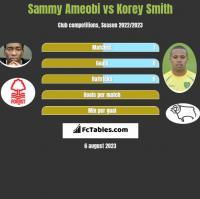 Sammy Ameobi vs Korey Smith h2h player stats