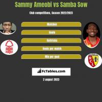Sammy Ameobi vs Samba Sow h2h player stats