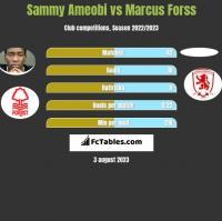 Sammy Ameobi vs Marcus Forss h2h player stats