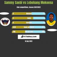 Sammy Saebi vs Lebohang Mokoena h2h player stats