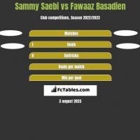 Sammy Saebi vs Fawaaz Basadien h2h player stats