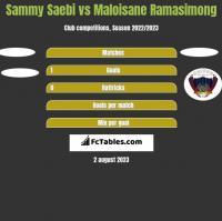 Sammy Saebi vs Maloisane Ramasimong h2h player stats
