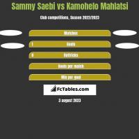 Sammy Saebi vs Kamohelo Mahlatsi h2h player stats