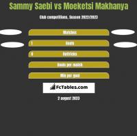 Sammy Saebi vs Moeketsi Makhanya h2h player stats