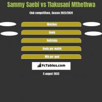 Sammy Saebi vs Tlakusani Mthethwa h2h player stats