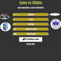 Samu vs Vitinho h2h player stats