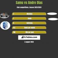 Samu vs Andre Dias h2h player stats