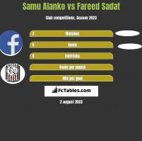 Samu Alanko vs Fareed Sadat h2h player stats