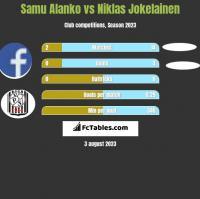 Samu Alanko vs Niklas Jokelainen h2h player stats