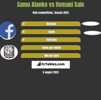 Samu Alanko vs Usmani Sale h2h player stats
