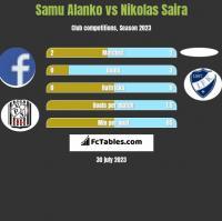 Samu Alanko vs Nikolas Saira h2h player stats