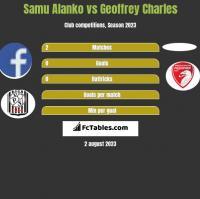 Samu Alanko vs Geoffrey Charles h2h player stats