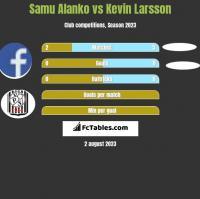 Samu Alanko vs Kevin Larsson h2h player stats