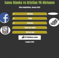 Samu Alanko vs Kristian Yli-Hietanen h2h player stats