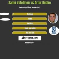 Samu Volotinen vs Artur Rudko h2h player stats